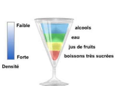 Reussir Un Cocktail A Etages Recette Ptitchef